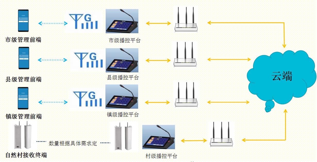 云广播村村通喊话万博manbetx客户端2.0