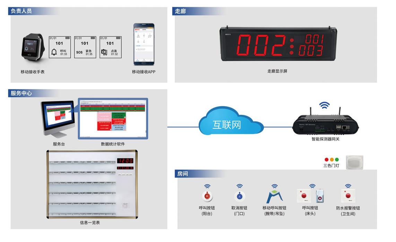 无线呼叫万博manbetx客户端2.0